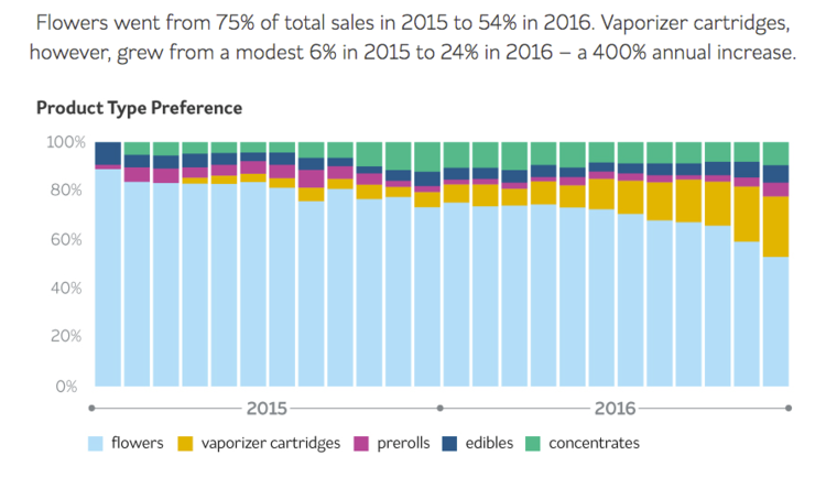 Cannabis Sales by Product Type Preference